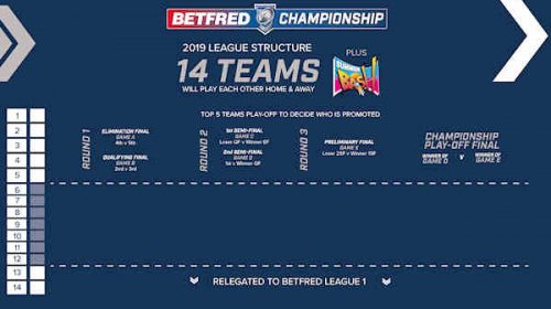 Betfred Championship and League 1 structures 2019